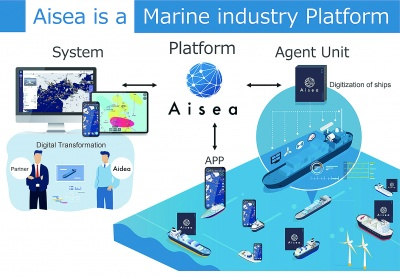 海事産業のプラットフォーム「Aisea」の概念図